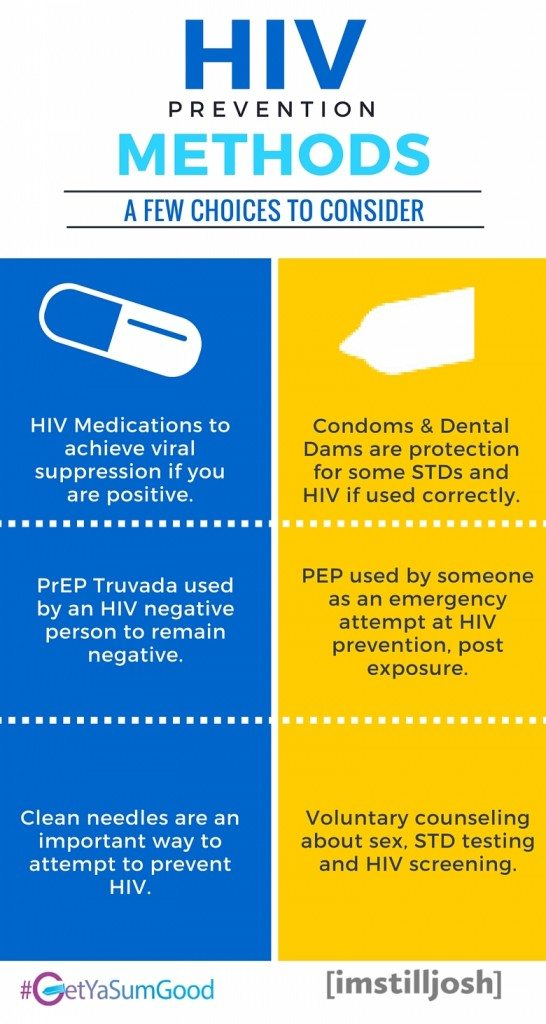 HIV Prevention Methods Infographic