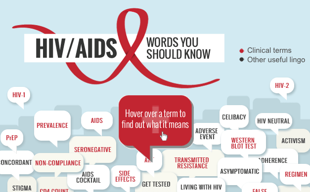 45 HIV Words to Know INFOGRAPHIC